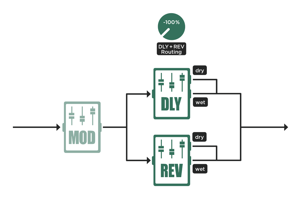 DLY+REV Routing -100%: Pure parallel signal flow