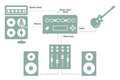 Connections for PROFILING™ a guitar amp