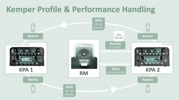 Rig & Performance Management with 2 KPAs - Share tips and tricks